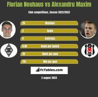 Florian Neuhaus vs Alexandru Maxim h2h player stats