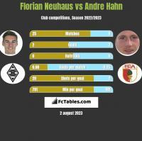 Florian Neuhaus vs Andre Hahn h2h player stats
