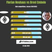 Florian Neuhaus vs Breel Embolo h2h player stats