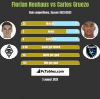Florian Neuhaus vs Carlos Gruezo h2h player stats