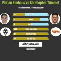 Florian Neuhaus vs Christopher Trimmel h2h player stats