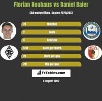 Florian Neuhaus vs Daniel Baier h2h player stats