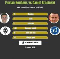 Florian Neuhaus vs Daniel Brosinski h2h player stats