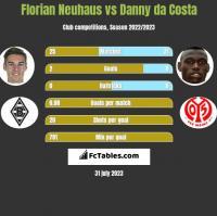 Florian Neuhaus vs Danny da Costa h2h player stats