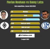 Florian Neuhaus vs Danny Latza h2h player stats