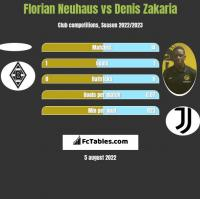 Florian Neuhaus vs Denis Zakaria h2h player stats
