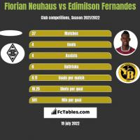 Florian Neuhaus vs Edimilson Fernandes h2h player stats