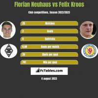 Florian Neuhaus vs Felix Kroos h2h player stats