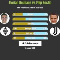 Florian Neuhaus vs Filip Kostic h2h player stats