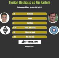 Florian Neuhaus vs Fin Bartels h2h player stats