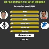 Florian Neuhaus vs Florian Grillitsch h2h player stats
