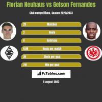 Florian Neuhaus vs Gelson Fernandes h2h player stats