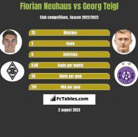Florian Neuhaus vs Georg Teigl h2h player stats