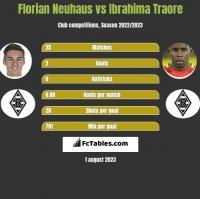 Florian Neuhaus vs Ibrahima Traore h2h player stats