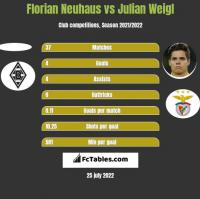 Florian Neuhaus vs Julian Weigl h2h player stats