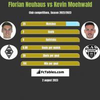 Florian Neuhaus vs Kevin Moehwald h2h player stats