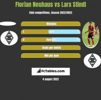 Florian Neuhaus vs Lars Stindl h2h player stats
