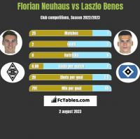 Florian Neuhaus vs Laszlo Benes h2h player stats