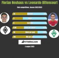 Florian Neuhaus vs Leonardo Bittencourt h2h player stats