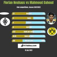 Florian Neuhaus vs Mahmoud Dahoud h2h player stats