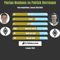 Florian Neuhaus vs Patrick Herrmann h2h player stats