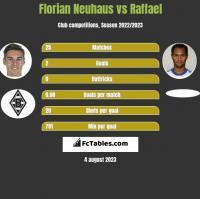 Florian Neuhaus vs Raffael h2h player stats