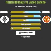 Florian Neuhaus vs Jadon Sancho h2h player stats