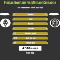 Florian Neuhaus vs Michael Cuisance h2h player stats
