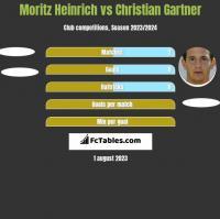 Moritz Heinrich vs Christian Gartner h2h player stats