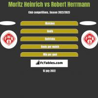 Moritz Heinrich vs Robert Herrmann h2h player stats