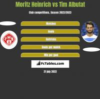 Moritz Heinrich vs Tim Albutat h2h player stats