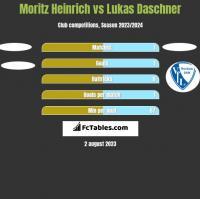 Moritz Heinrich vs Lukas Daschner h2h player stats