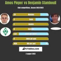 Amos Pieper vs Benjamin Stambouli h2h player stats