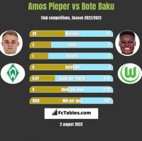 Amos Pieper vs Bote Baku h2h player stats