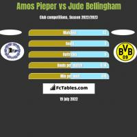 Amos Pieper vs Jude Bellingham h2h player stats