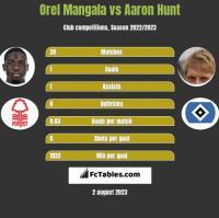 Orel Mangala vs Aaron Hunt h2h player stats