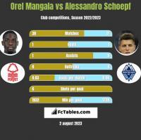 Orel Mangala vs Alessandro Schoepf h2h player stats