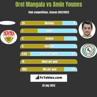 Orel Mangala vs Amin Younes h2h player stats