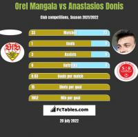 Orel Mangala vs Anastasios Donis h2h player stats