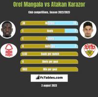 Orel Mangala vs Atakan Karazor h2h player stats