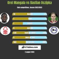 Orel Mangala vs Bastian Oczipka h2h player stats