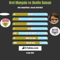 Orel Mangala vs Benito Raman h2h player stats