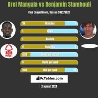 Orel Mangala vs Benjamin Stambouli h2h player stats