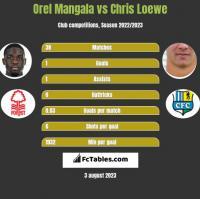Orel Mangala vs Chris Loewe h2h player stats