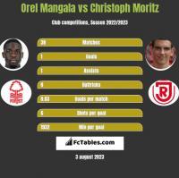 Orel Mangala vs Christoph Moritz h2h player stats