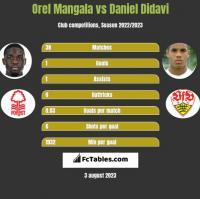 Orel Mangala vs Daniel Didavi h2h player stats