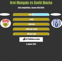 Orel Mangala vs David Blacha h2h player stats