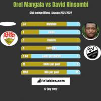 Orel Mangala vs David Kinsombi h2h player stats