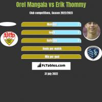 Orel Mangala vs Erik Thommy h2h player stats