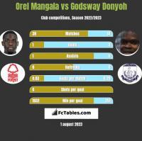 Orel Mangala vs Godsway Donyoh h2h player stats